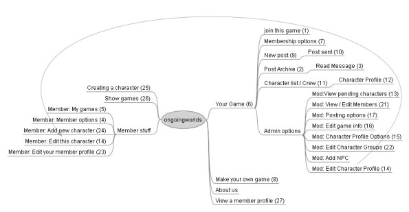 Sitemap of the Ongoing Worlds website