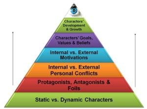 Character development pyramid